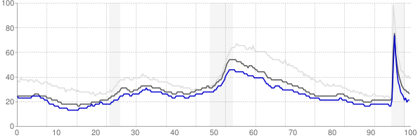 Rochester, Minnesota monthly unemployment rate chart